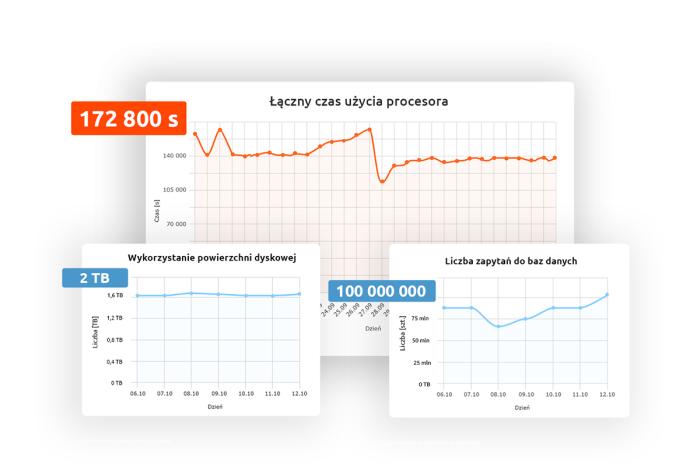 Nowe-szczegółowe-statystyki-na-hostingu-w-nazwa_pl.png